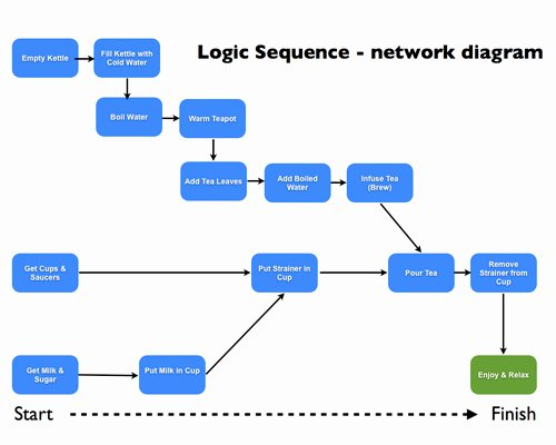 Network Diagram Template Excel Awesome Project Network Diagram