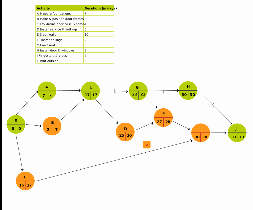 Network Diagram Template Excel Beautiful Pert Templates Aoa and Aon On Creately Creately Blog
