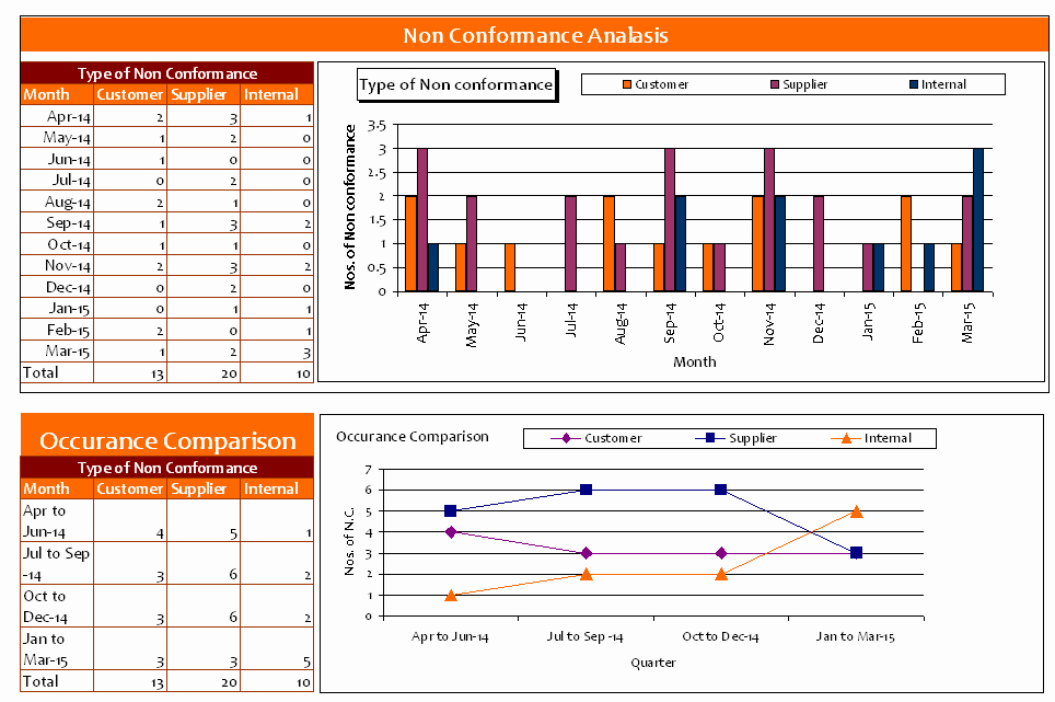 Non Conformance Report Template Awesome Non Conformance Log Template Excel Ncanalysis Templates