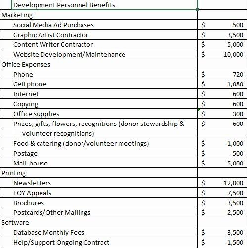 Non Profit Budget Template Fresh Non Profit Excel Templates Non Profit Bud Templates Pdf