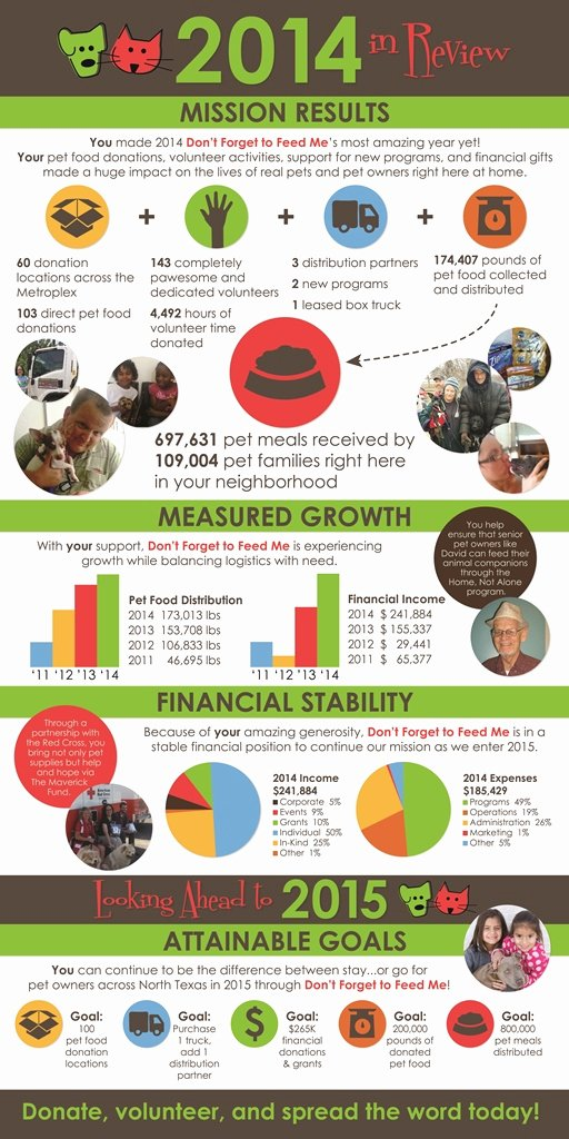 Nonprofit Annual Report Template Beautiful A Great Nonprofit Annual Report In A Fabulous Infographic