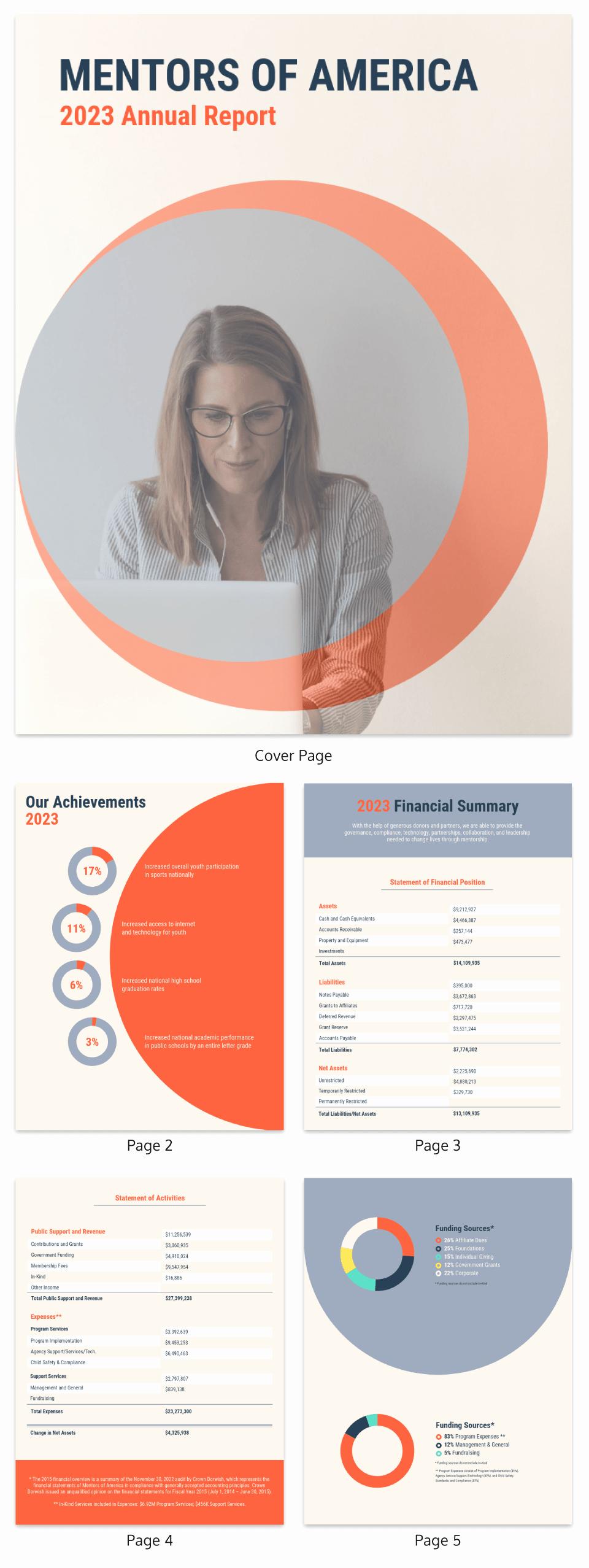 Nonprofit Annual Report Template Elegant Nonprofit Annual Report Templates Sample Worksheets Design