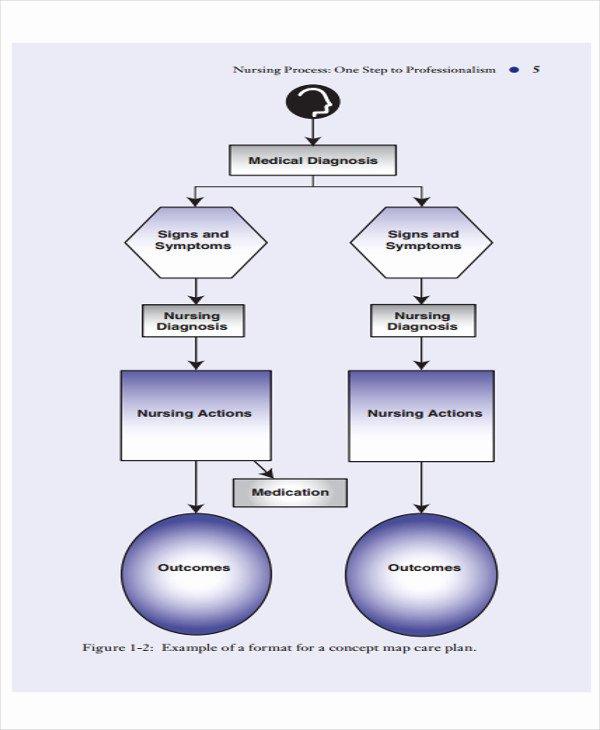 Nursing Flow Sheet Template Awesome 5 Nursing Flow Chart Templates 5 Free Word Pdf format