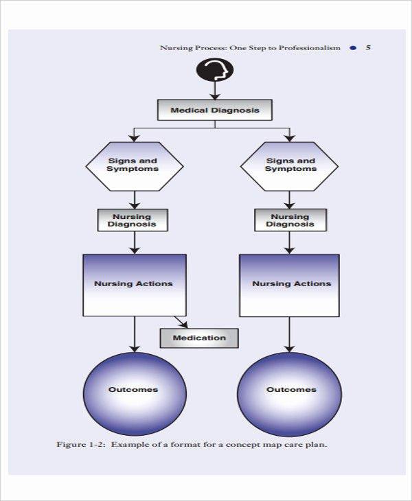 Nursing Flow Sheet Template Best Of 7 Nursing Flowcharts Examples & Samples