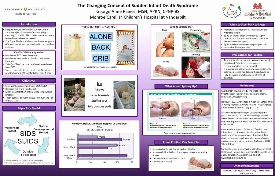 Nursing Poster Presentation Template Fresh Nursing Poster Presentation Template