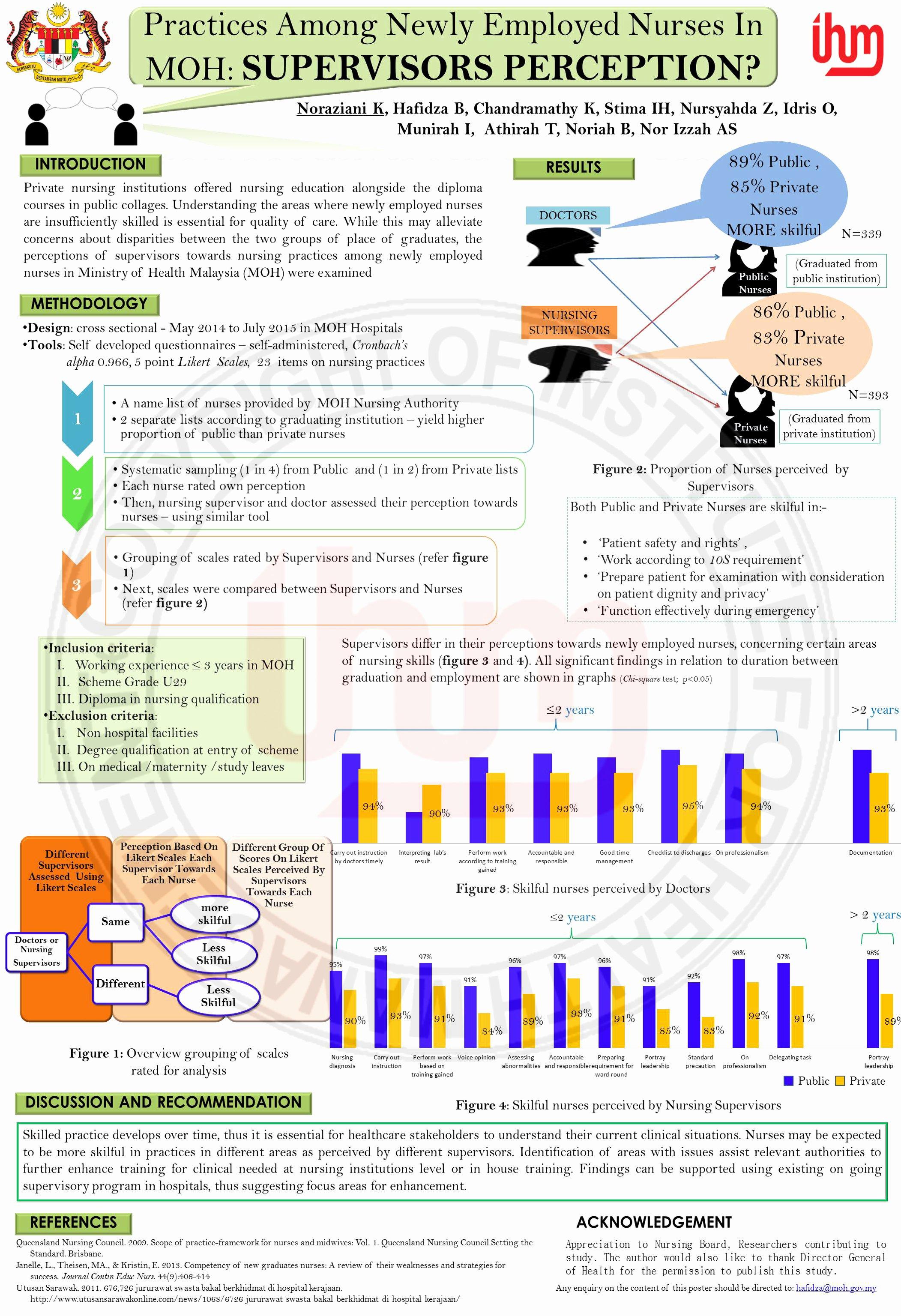 Nursing Poster Presentation Template Fresh Poster Presentation