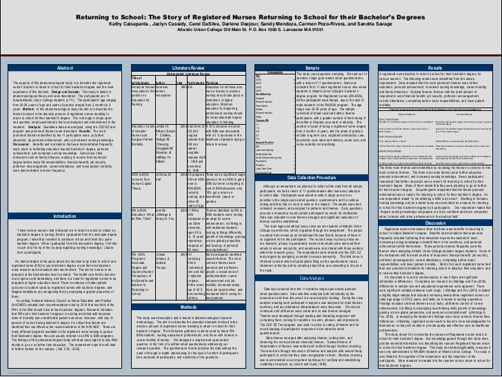 Nursing Poster Presentation Template Luxury Research Presentation Poster 11x17