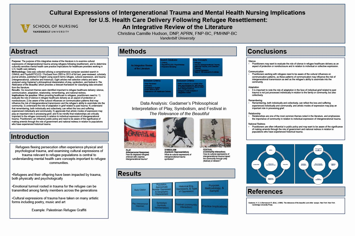 Nursing Poster Presentation Template Unique Dnp Projects Dnp School Of Nursing