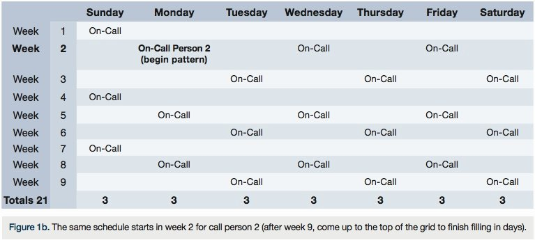 On Call Scheduling Template Unique Call Schedule Template Beepmunk