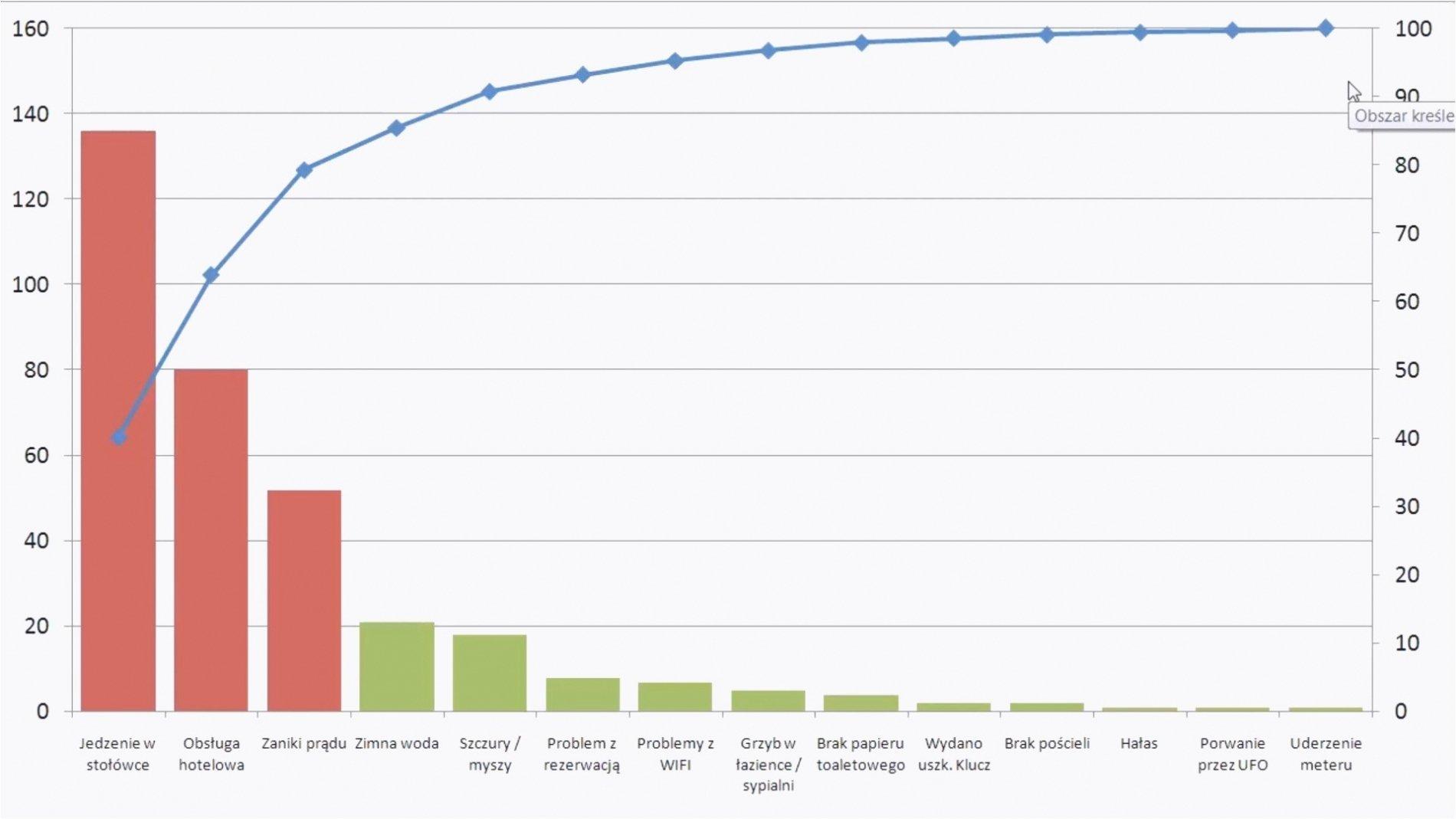Pareto Chart Excel Template Awesome Pareto Chart Template Excel 2010 – Pareto Diagram Excel