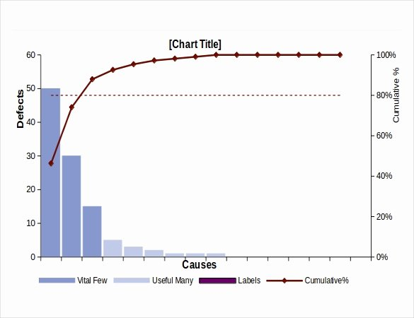 Pareto Chart Excel Template Awesome Pareto Chart Templates – 7 Free Excel Pdf Documents