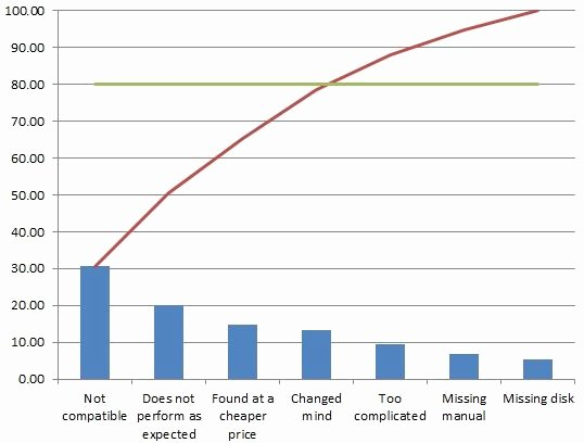 Pareto Chart Excel Template Elegant How to Make A Pareto Chart In Excel 2007 2010 with