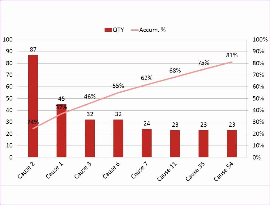 Pareto Chart Excel Template Fresh 11 Pareto Chart Excel Template Exceltemplates