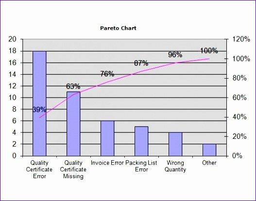Pareto Chart Excel Template Luxury 11 Pareto Chart Excel Template Exceltemplates