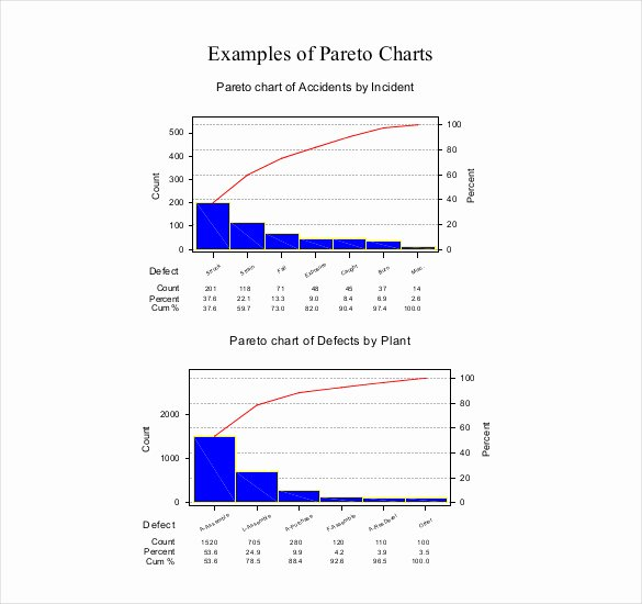 Pareto Chart Excel Template New Pareto Chart In Excel 2010 Pdf How to Create Simple