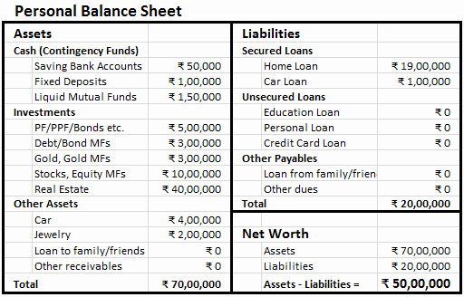 Personal Balance Sheet Template Lovely Making Personal Balance Sheet Finlosophy