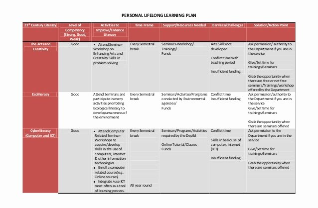 Personal Learning Plan Template Lovely Personal Lifelong Learning Plan & Reaction Paper