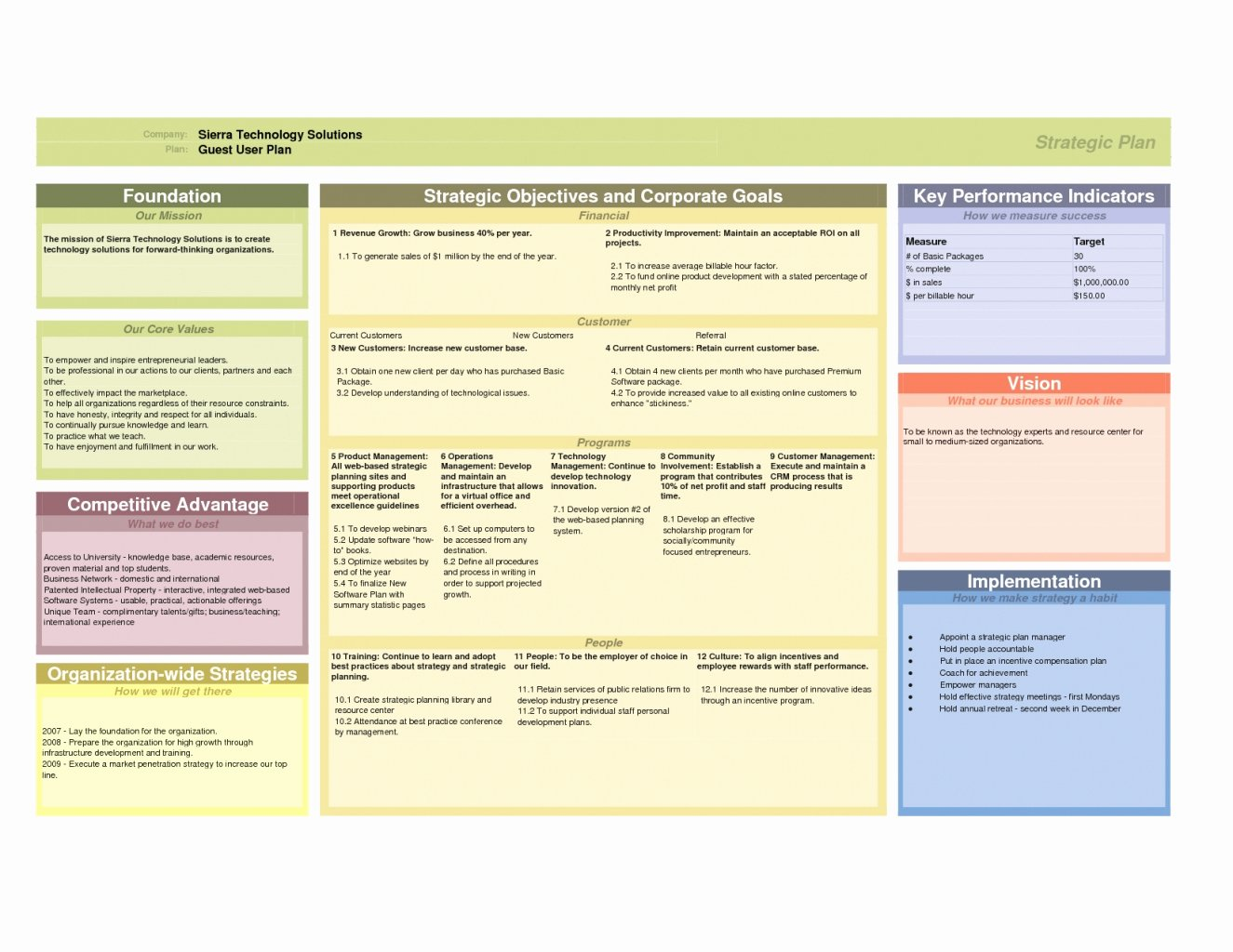 Personal Strategic Plan Template Elegant Strategic Plan Template