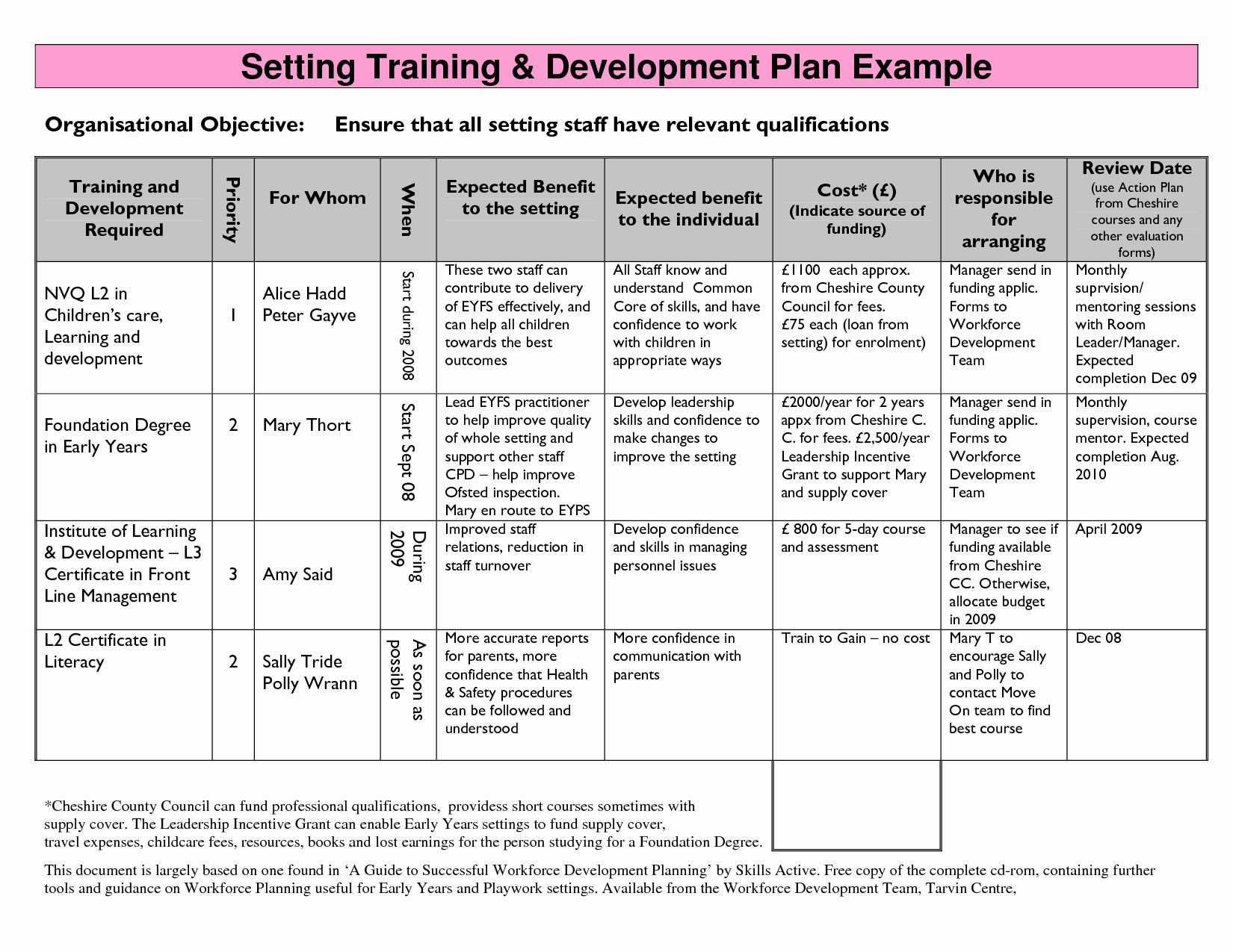 Personal Strategic Plan Template Elegant Training Strategy Template Google Search