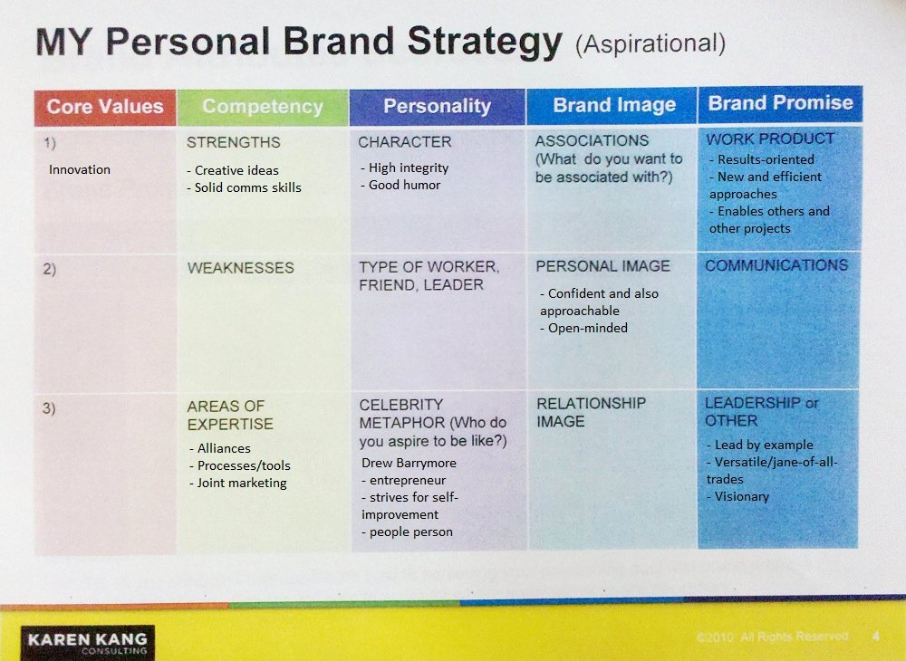 Personal Strategic Plan Template Luxury What's Your Personal Brand