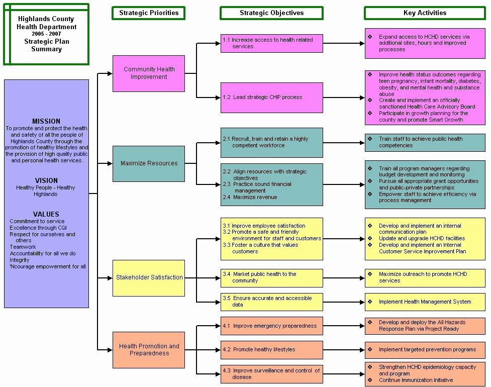 Personal Strategic Plan Template Unique Mla Research Paper Handbook Buy An Essay