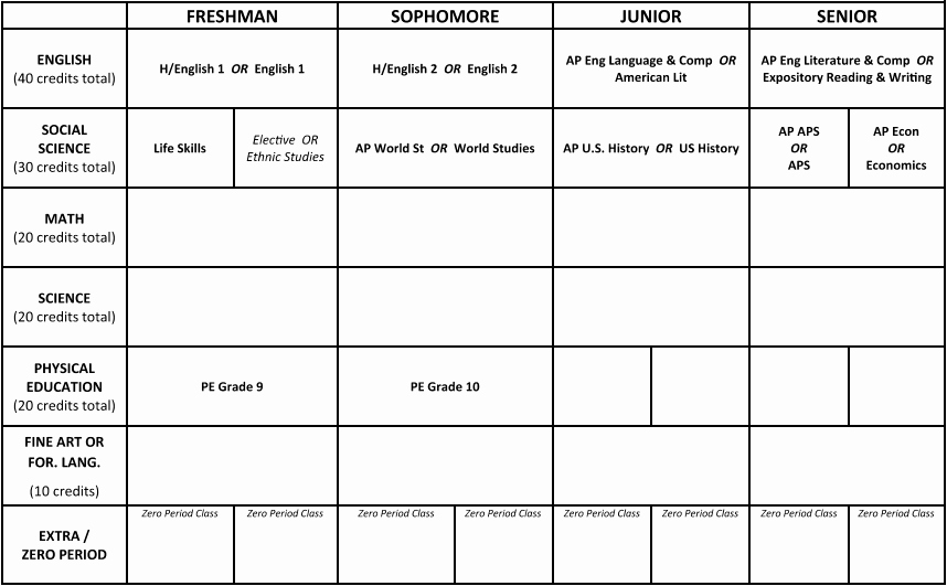 Personalised Learning Plans Template Inspirational Personalized Learning Plan Plp — James Logan High School