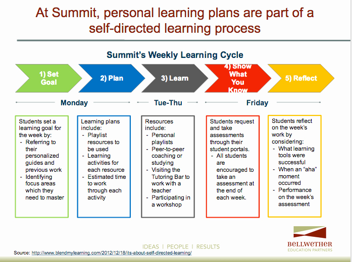 Personalised Learning Plans Template Inspirational Take Aways From Visiting Schools Implementing Personalized