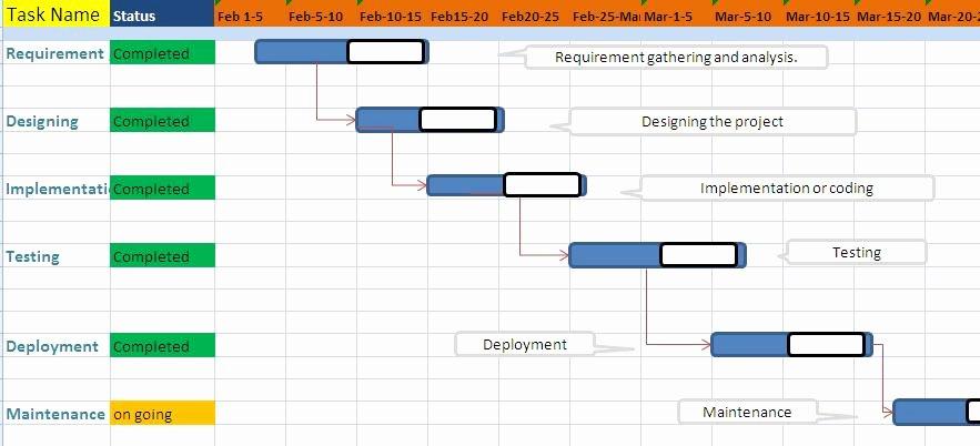 Pert Chart Template Excel Beautiful Mit India Tech Blog Gantt Chart and Pert Chart