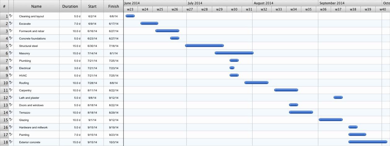Pert Chart Template Excel Luxury Pert Chart Template New Pert Chart Template A