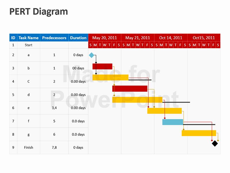 Pert Chart Template Excel New Pert Diagram Editable Powerpoint Template