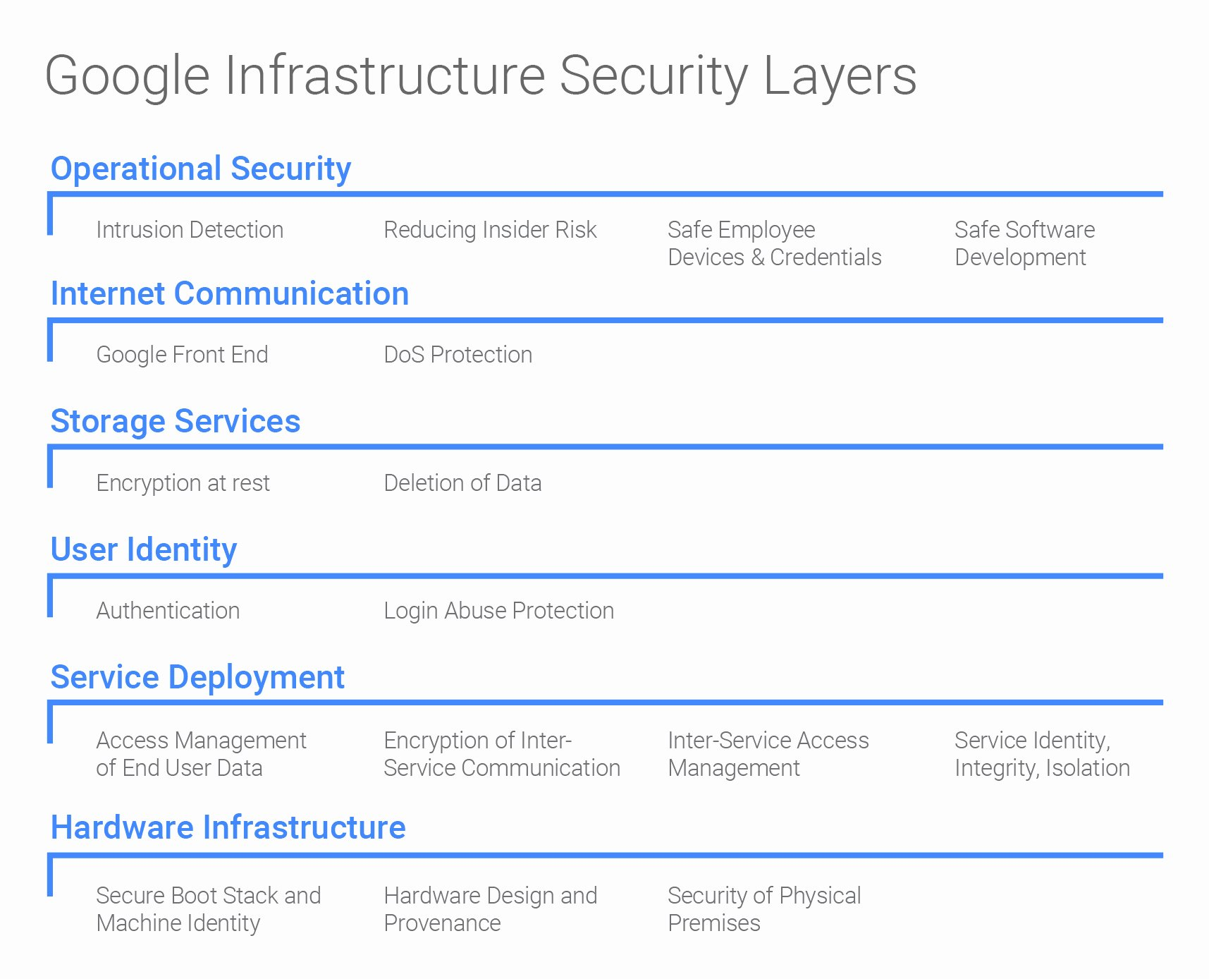 Physical Security Plan Template Luxury Google Infrastructure Security Design Overview