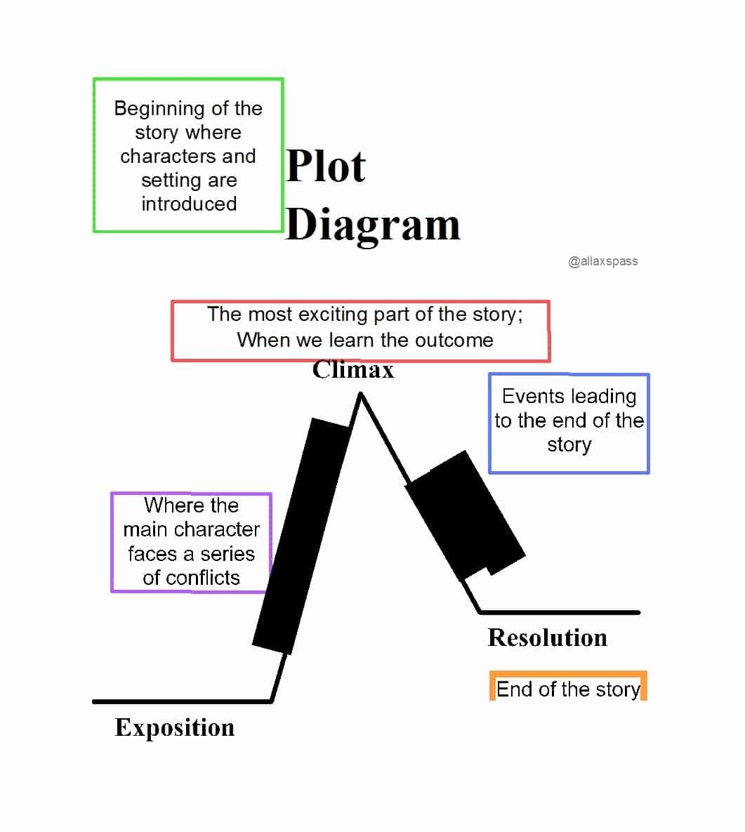 Plot Diagram Template Pdf Luxury 45 Professional Plot Diagram Templates Plot Pyramid