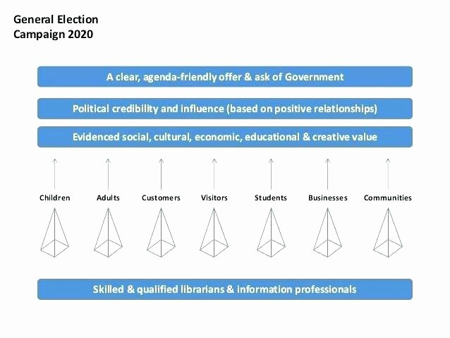 Political Campaign Plan Template Awesome Fundraising Plan Template Excel Lovely Political Campaign