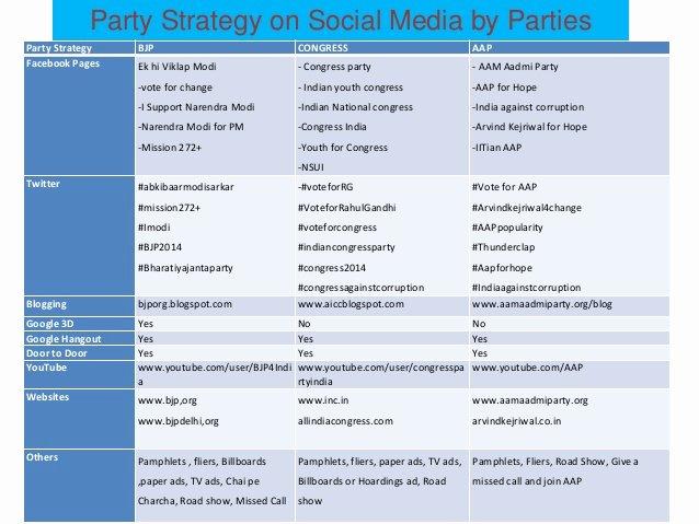 Political Campaign Plan Template Unique social Media for Political Campaign In India