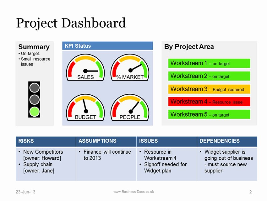 Powerpoint Dashboard Template Free Luxury Project Dashboard with Status Template Powerpoint