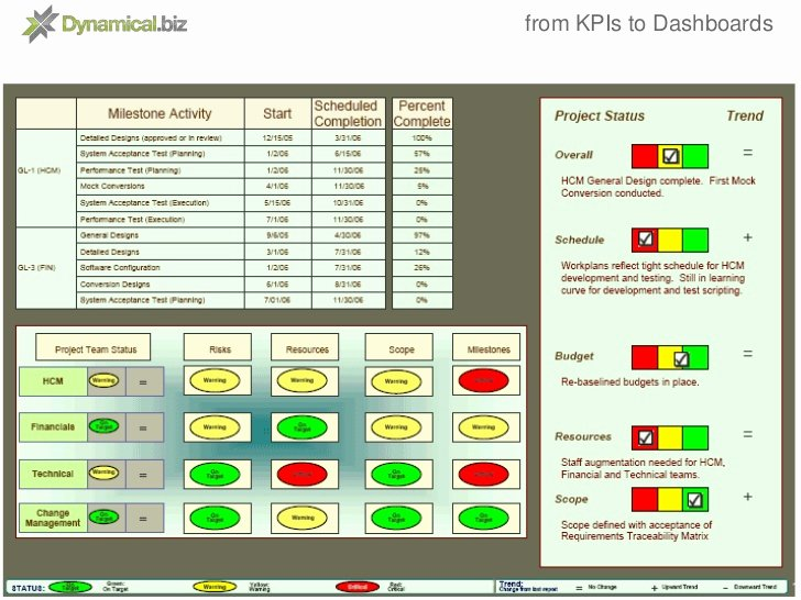 Powerpoint Dashboard Template Free New From Kpis to Dashboards