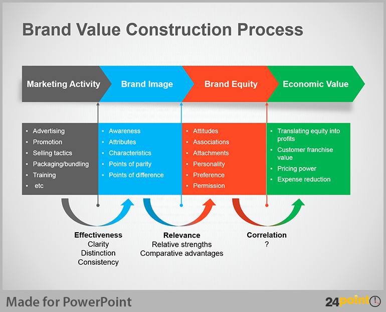 Powerpoint Process Flow Template Best Of Business Process Flow Diagram – Creative Tips for