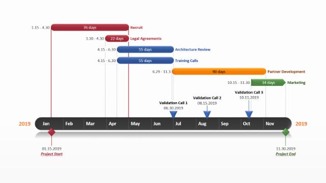 Ppt Gantt Chart Template Fresh Powerpoint Gantt Chart Free Gantt Templates