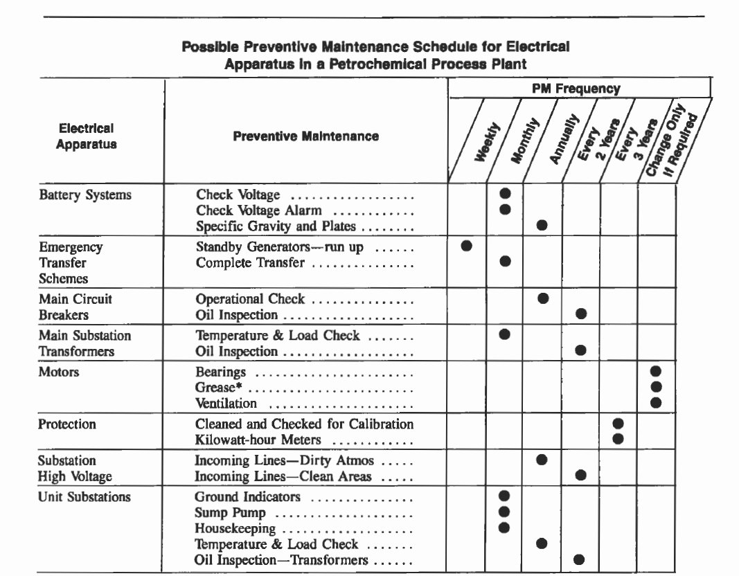 Preventative Maintenance Checklist Template Inspirational Electric Motor Maintenance Checklist Impremedia