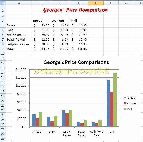 Price Comparison Excel Template Fresh Expense Bud Sjl Teacher Professional Development