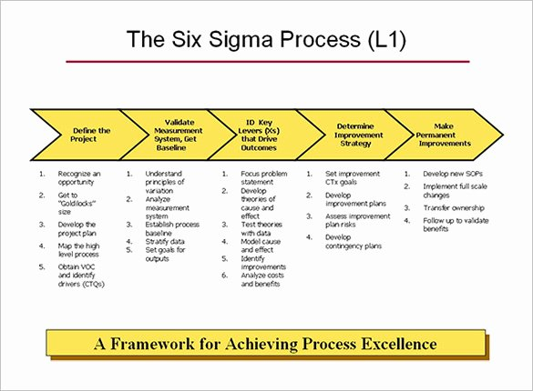 Process Improvement Template Excel Best Of 4 Process Map Templates Pdf Excel Doc