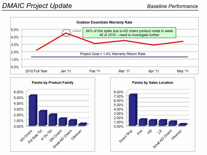 Process Improvement Template Excel Elegant 55 Fresh Dmiac Flow Chart Templates