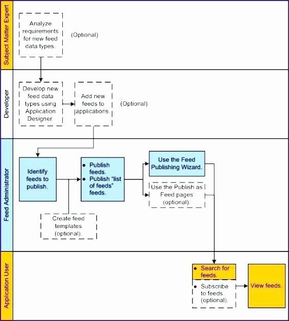 Process Improvement Template Excel Inspirational Macros Cause Effect Matrix Template Process Improvement