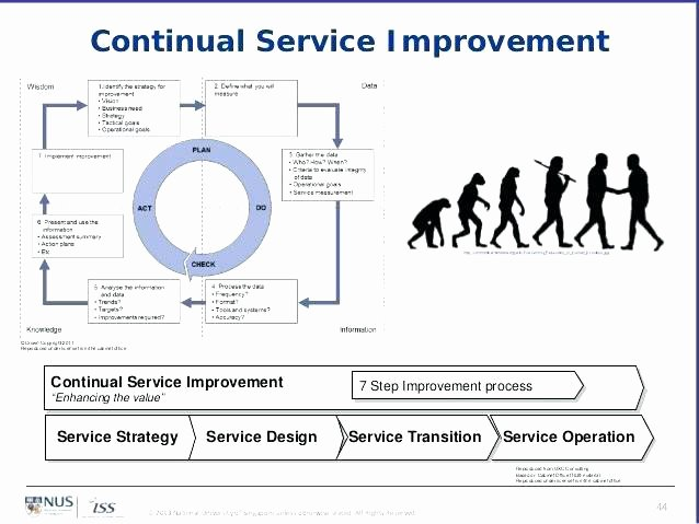 Process Improvement Template Excel New Service Improvement Plan Template Example Sample New