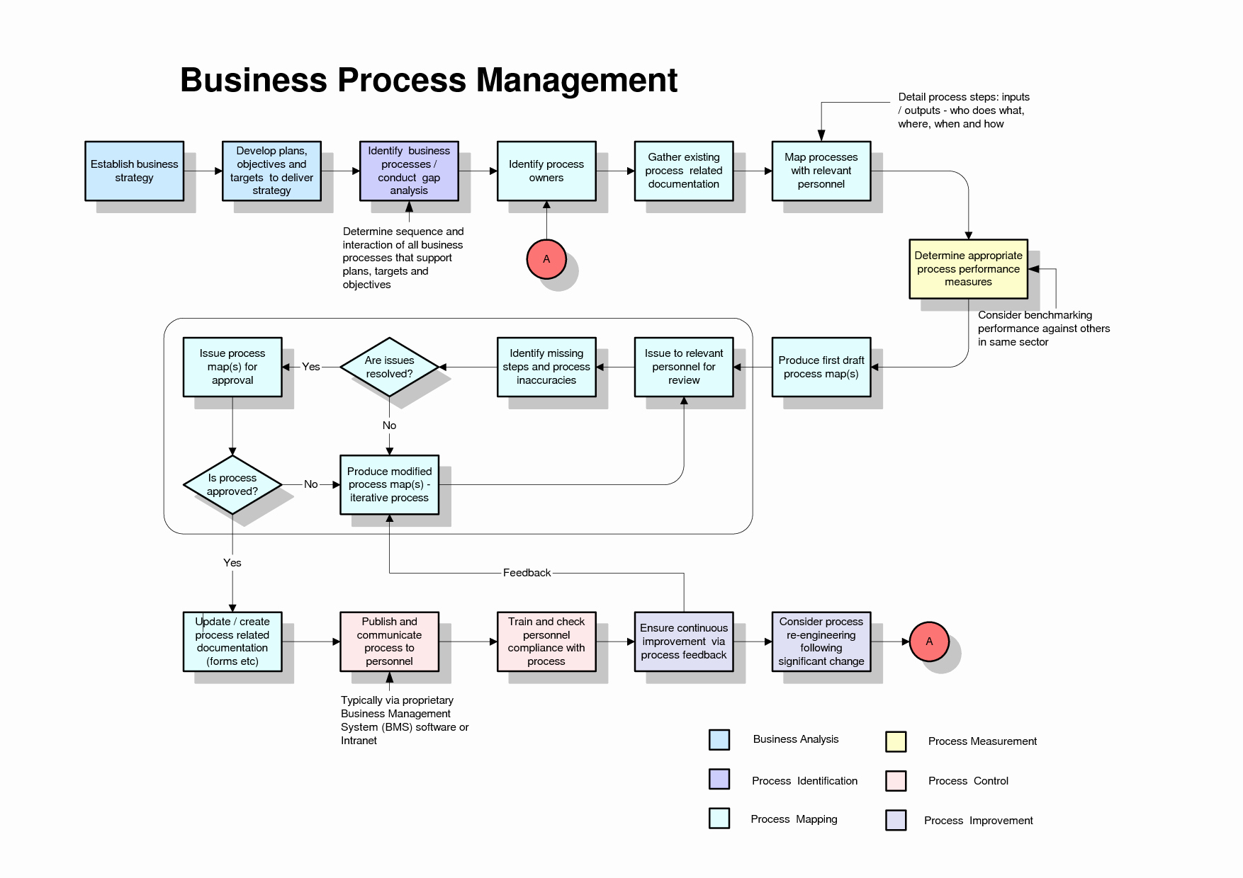Process Map Template Powerpoint Beautiful Process Map Template
