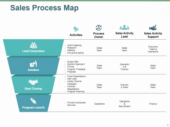 Process Map Template Powerpoint Elegant Sales Process Map Template Hospiiseworks