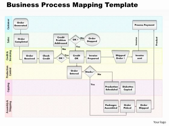 Process Map Template Powerpoint Lovely Business Process Mapping Framework to Pin On