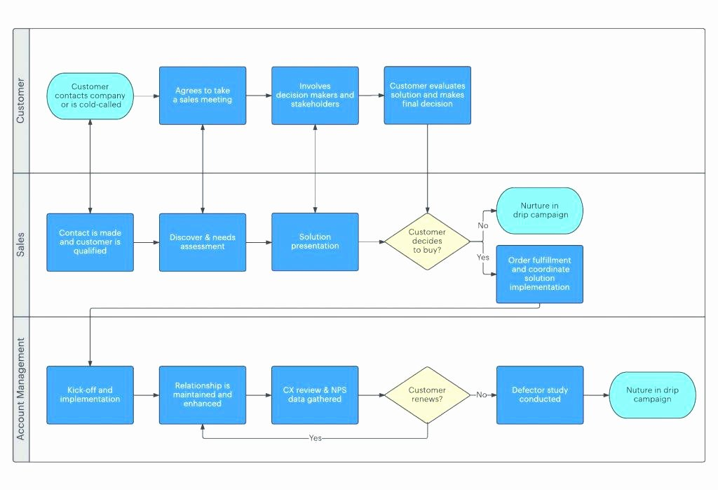 Process Map Template Ppt Luxury Free Process Map Template – Misdesign