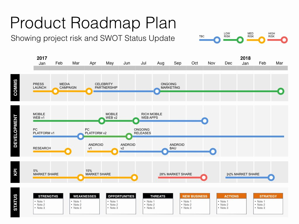 Product Launch Plan Template Unique Keynote Roadmap Template with Swot & Pestle