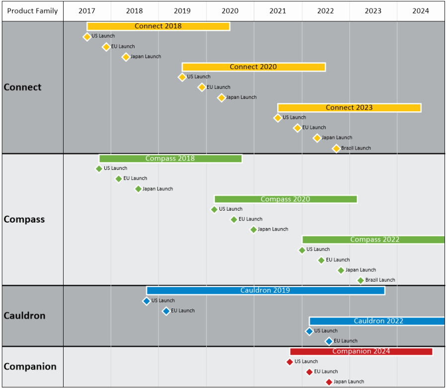 Product Roadmap Template Excel Luxury Product Portfolio Roadmap In Excel